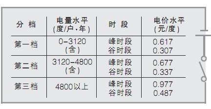 上海阶梯电价